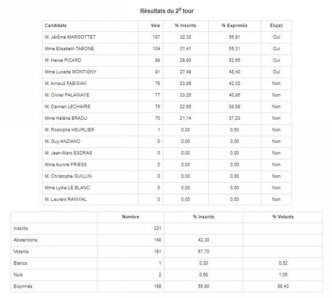 Resultats 2nd tour municipales 2020